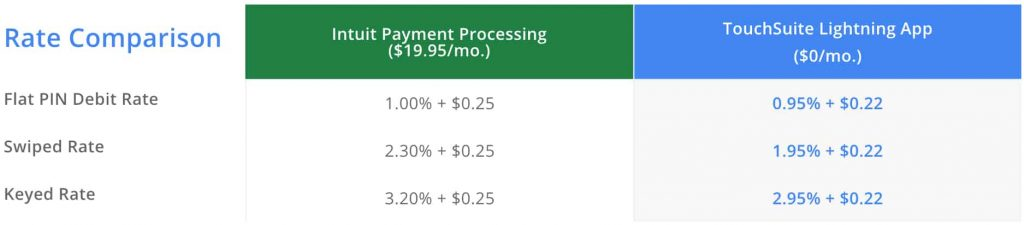 quickbooks-paymnets-vs-lightning-payments-credit-card-processing-comparison