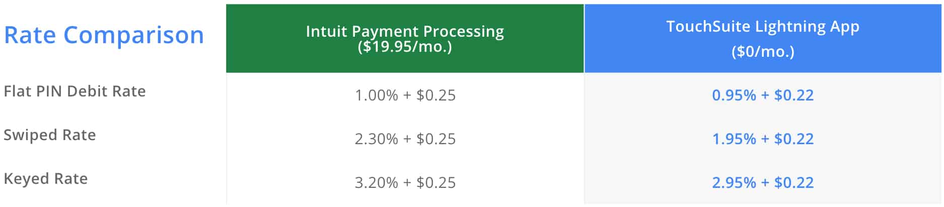 Quickbooks Paymnets Vs Lightning Payments Credit Card Processing Comparison